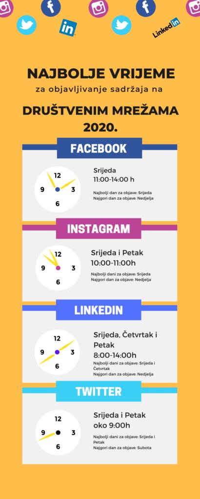 infografika-kad-objavljivati-na-drustvenim-mrezama