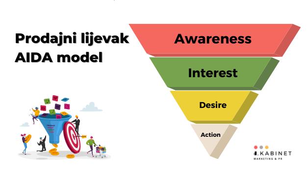 prodajni-lijevak-aida-model